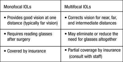 Monofocal & multifocal lens difference